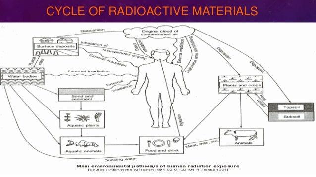CYCLE OF RADIOACTIVE MATERIALS