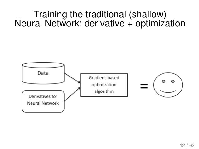 Training the traditional (shallow) Neural Network: derivative + optimization 12 / 62