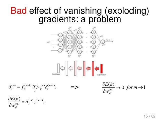 Bad effect of vanishing (exploding) gradients: a problem , )( )1()( )(     m i m jm ji z w kE  ,' )1()()1()(   m ...