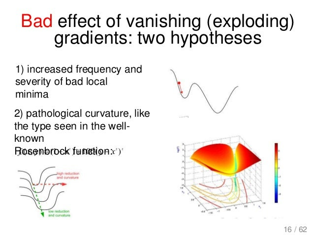 Bad effect of vanishing (exploding) gradients: two hypotheses 1) increased frequency and severity of bad local minima 2) p...