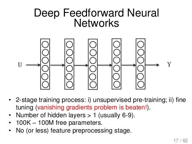 Deep Feedforward Neural Networks • 2-stage training process: i) unsupervised pre-training; ii) fine tuning (vanishing grad...