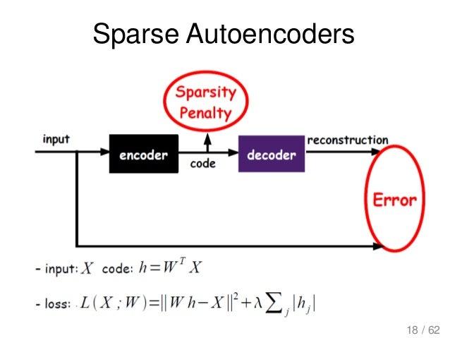 Sparse Autoencoders 18 / 62