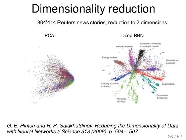Dimensionality reduction PCA Deep RBN 804'414 Reuters news stories, reduction to 2 dimensions G. E. Hinton and R. R. Salak...