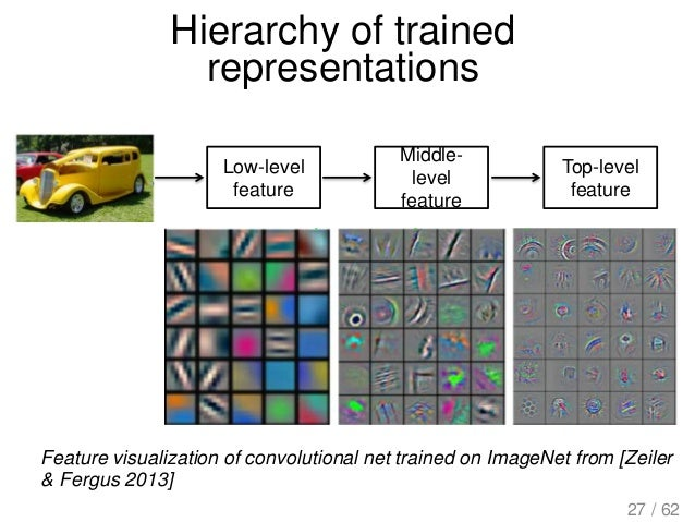 Hierarchy of trained representations Low-level feature Middle- level feature Top-level feature Feature visualization of co...