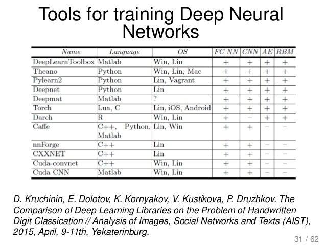 Tools for training Deep Neural Networks D. Kruchinin, E. Dolotov, K. Kornyakov, V. Kustikova, P. Druzhkov. The Comparison ...