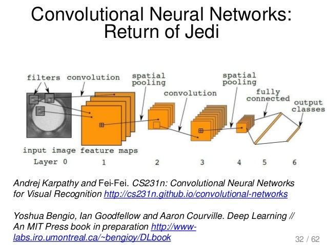 Convolutional Neural Networks: Return of Jedi Andrej Karpathy and Fei-Fei. CS231n: Convolutional Neural Networks for Visua...