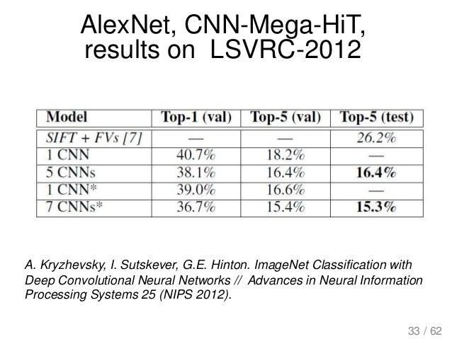 AlexNet, CNN-Mega-HiT, results on LSVRC-2012 A. Kryzhevsky, I. Sutskever, G.E. Hinton. ImageNet Classification with Deep C...