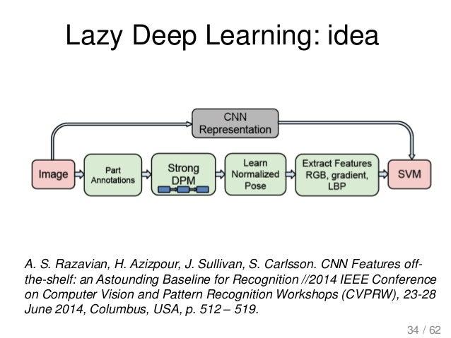 Lazy Deep Learning: idea A. S. Razavian, H. Azizpour, J. Sullivan, S. Carlsson. CNN Features off- the-shelf: an Astounding...