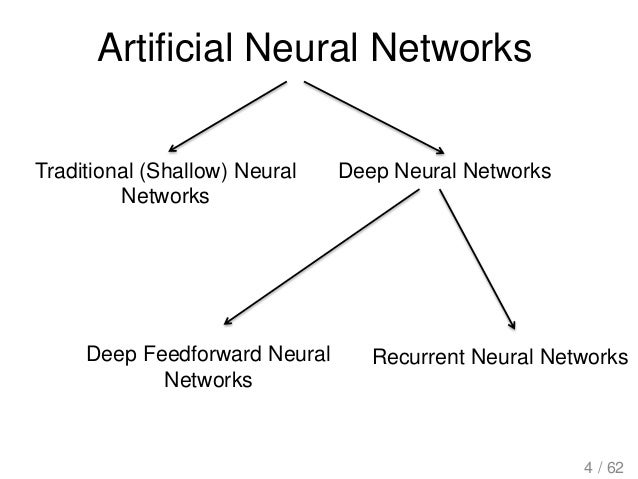 Artificial Neural Networks Traditional (Shallow) Neural Networks Deep Neural Networks Deep Feedforward Neural Networks Rec...