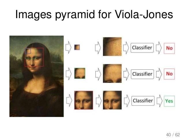 Images pyramid for Viola-Jones 40 / 62