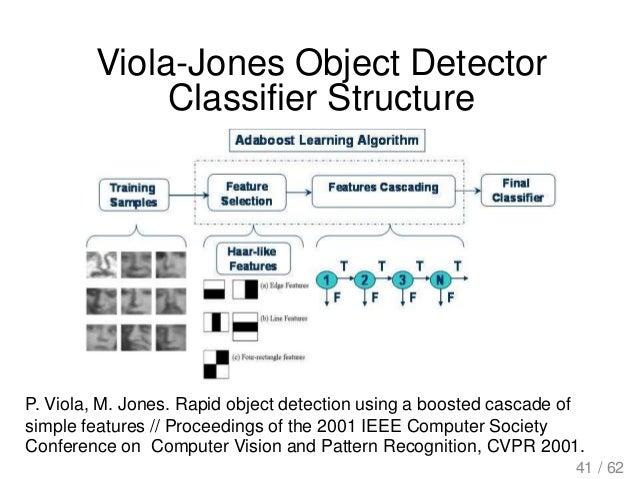 Viola-Jones Object Detector Classifier Structure P. Viola, M. Jones. Rapid object detection using a boosted cascade of sim...