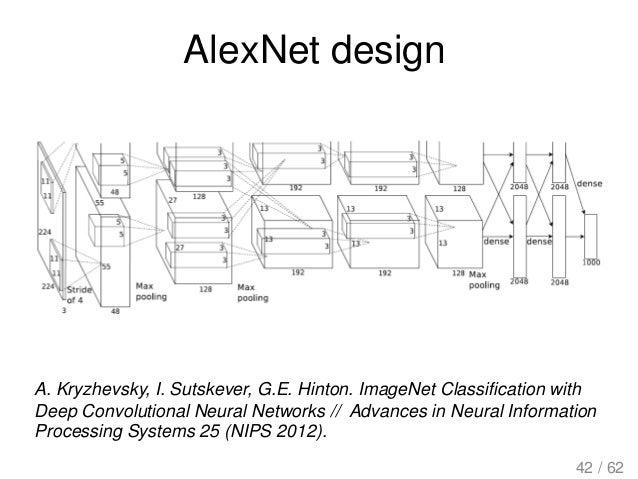 AlexNet design A. Kryzhevsky, I. Sutskever, G.E. Hinton. ImageNet Classification with Deep Convolutional Neural Networks /...