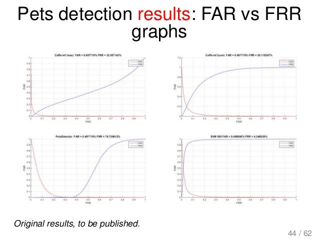 Pets detection results: FAR vs FRR graphs Original results, to be published. 44 / 62