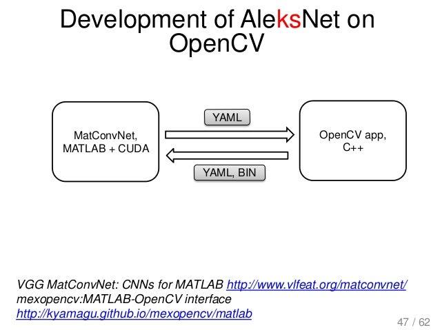 Development of AleksNet on OpenCV VGG MatConvNet: CNNs for MATLAB http://www.vlfeat.org/matconvnet/ mexopencv:MATLAB-OpenC...