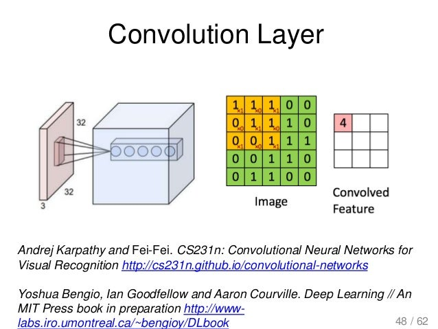 Convolution Layer Andrej Karpathy and Fei-Fei. CS231n: Convolutional Neural Networks for Visual Recognition http://cs231n....