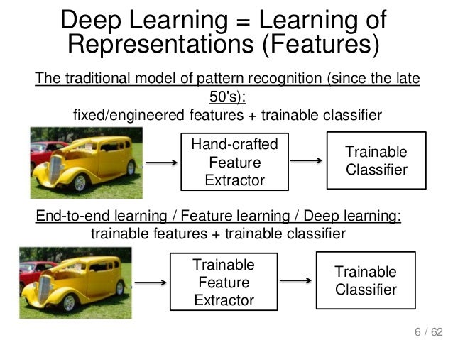Deep Learning = Learning of Representations (Features) The traditional model of pattern recognition (since the late 50's):...