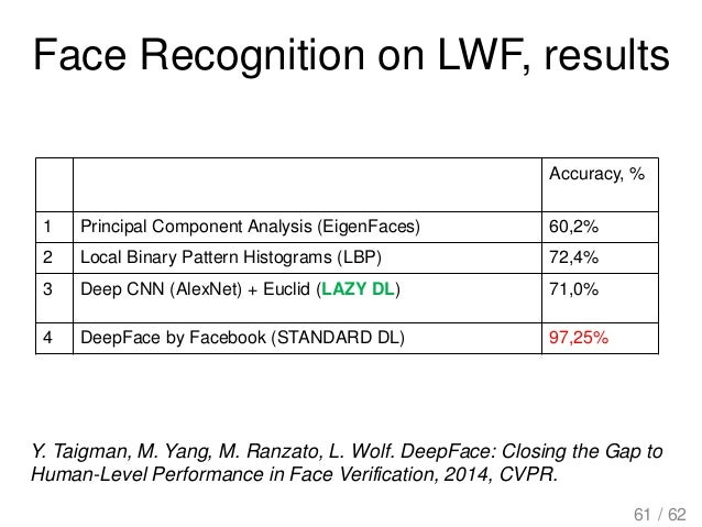 Face Recognition on LWF, results Y. Taigman, M. Yang, M. Ranzato, L. Wolf. DeepFace: Closing the Gap to Human-Level Perfor...