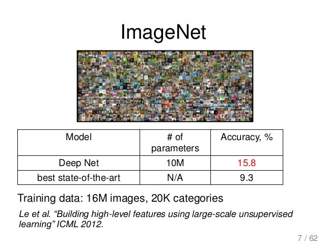 """ImageNet Le et al. """"Building high-level features using large-scale unsupervised learning"""" ICML 2012. Model # of parameters..."""