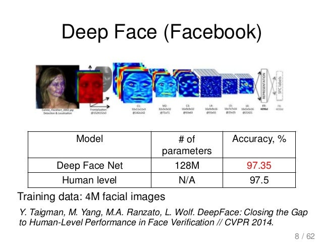 Deep Face (Facebook) Y. Taigman, M. Yang, M.A. Ranzato, L. Wolf. DeepFace: Closing the Gap to Human-Level Performance in F...
