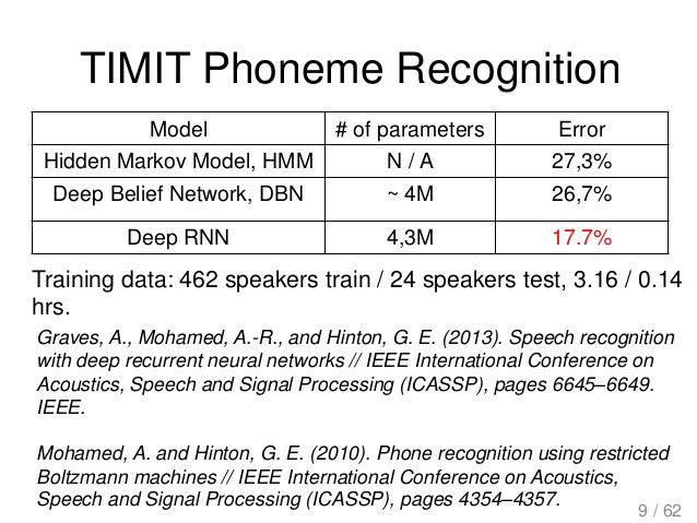 TIMIT Phoneme Recognition Graves, A., Mohamed, A.-R., and Hinton, G. E. (2013). Speech recognition with deep recurrent neu...