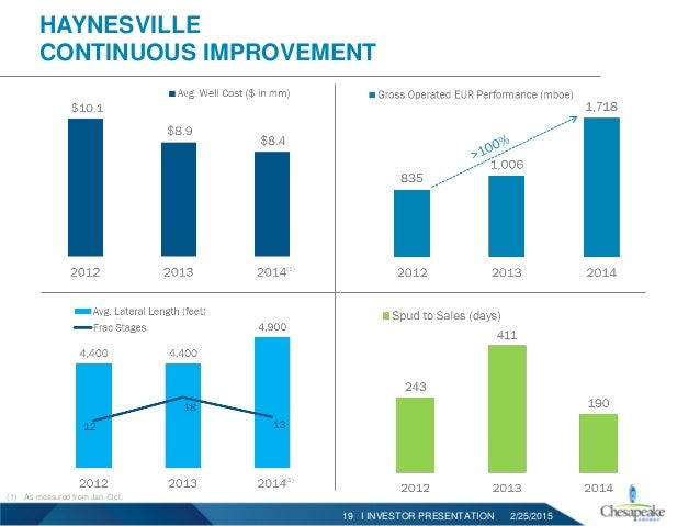 Chesapeake Energy Investor Presentation Feb 2015