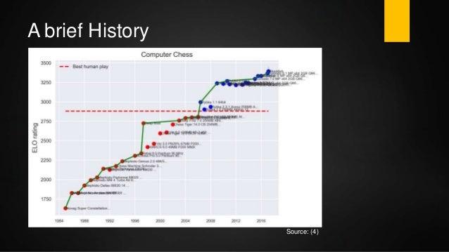 Chess Engine Programming