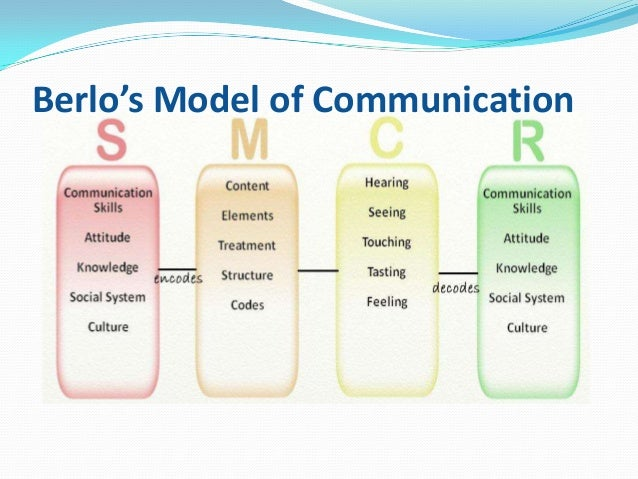 berlo s smcr model of communication The berlo's model follows the smcr model this model is not specific to any  particular communication berlo's model lives a number of factors under each.