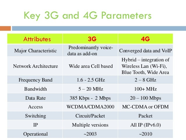 Generations of mobile communication 3g v s 4g for Architecture 4g