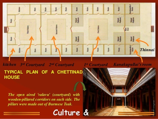 Chettinad style for Chettinad house architecture design