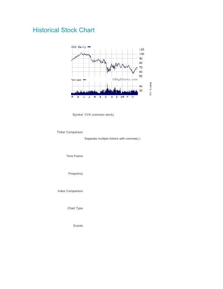 Chevron Corpstock Informationhistorical Stock Chart