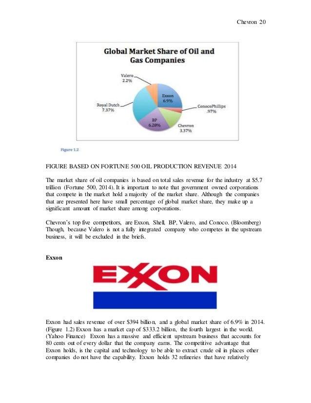 Chevron Strategic Business Analysis