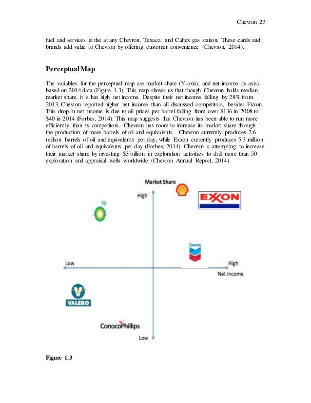 Chevron Strategic Business Analysis