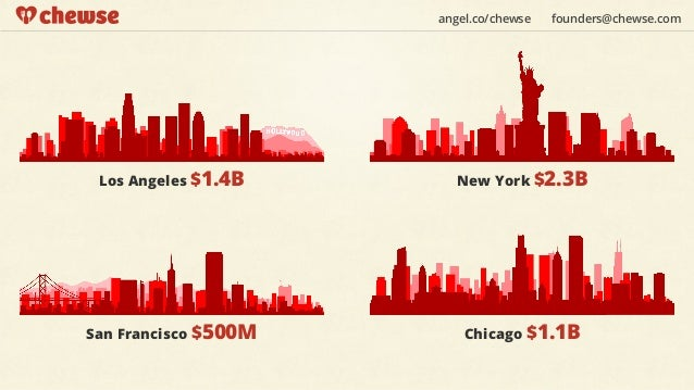 angel.co/chewse   founders@chewse.com Los Angeles $1.4B       New York $2.3BSan Francisco $500M       Chicago $1.1B