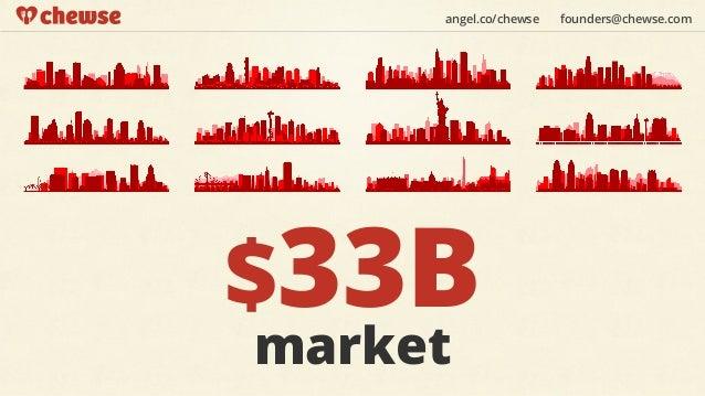 angel.co/chewse   founders@chewse.com$33Bmarket