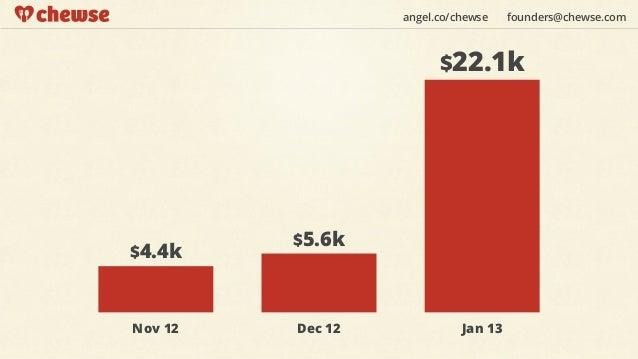 angel.co/chewse    founders@chewse.com                        $22.1k         $5.6k$4.4kNov 12   Dec 12             Jan 13
