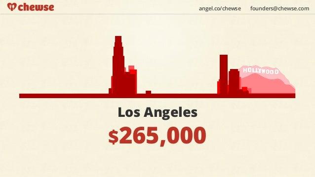 angel.co/chewse   founders@chewse.comLos Angeles$265,000