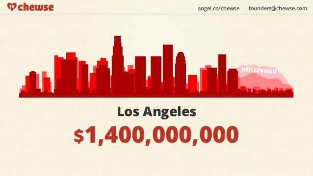 angel.co/chewse   founders@chewse.com   Los Angeles$1,400,000,000