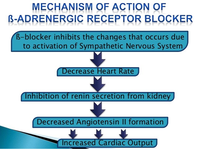 ß-blocker is not a drug of choice in CHF ,  because it have various adverse effects--   BRADYCARDIA   INCREASED FREQUENC...