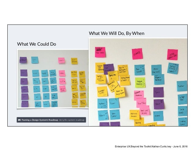 Framing a Design System's Roadmap bit.ly/8s-system-roadmap What We Could Do What We Will Do, By When Enterprise UX.Beyond ...