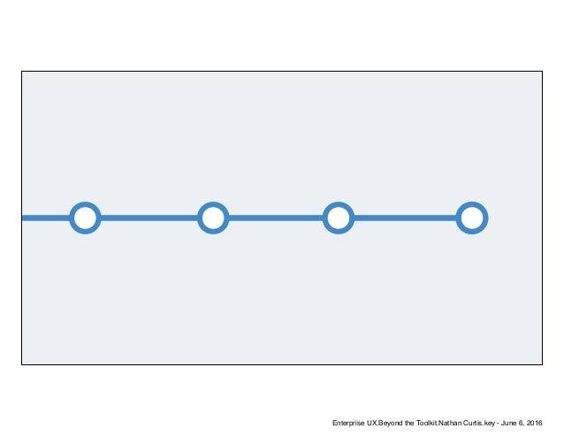 Enterprise UX.Beyond the Toolkit.Nathan Curtis.key - June 6, 2016