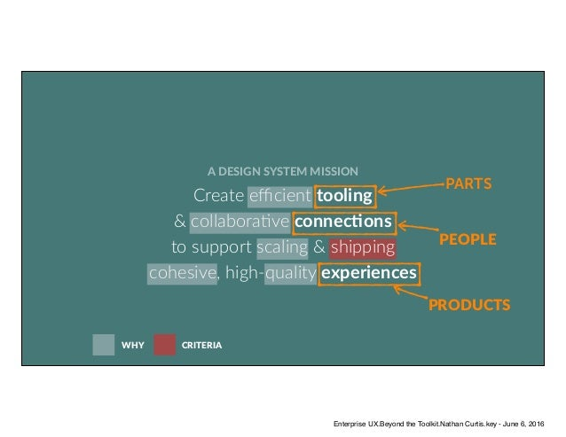 CRITERIA A DESIGN SYSTEM MISSION Create efficient tooling  & collabora/ve connecBons  to support scaling & shipping cohes...