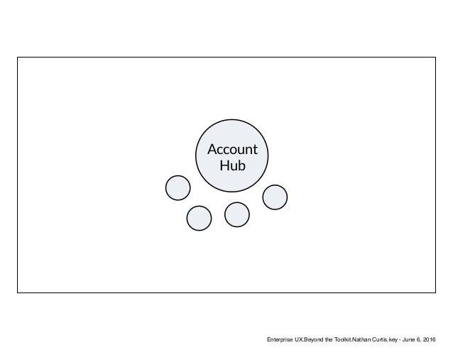 Account Hub Enterprise UX.Beyond the Toolkit.Nathan Curtis.key - June 6, 2016