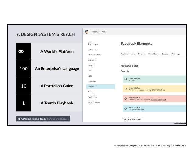 A DESIGN SYSTEM'S REACH ∞ A World's PlaUorm 100 An Enterprise's Language 10 A PorUolio's Guide 1 A Team's Playbook A Desig...