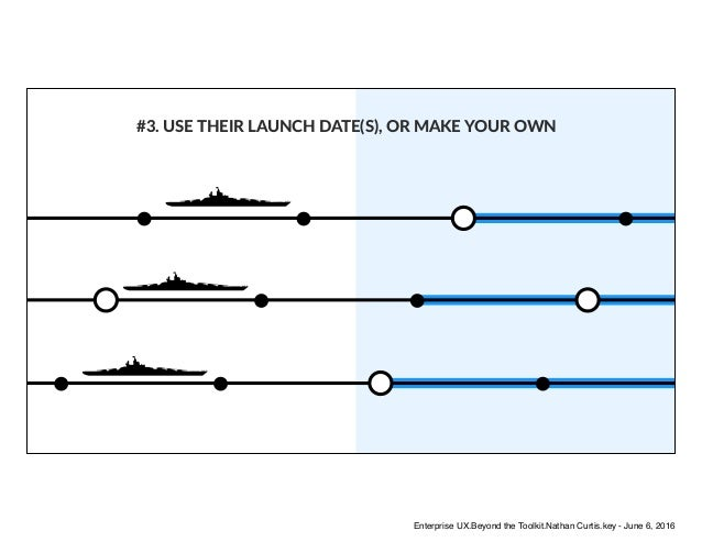 #3. USE THEIR LAUNCH DATE(S), OR MAKE YOUR OWN Enterprise UX.Beyond the Toolkit.Nathan Curtis.key - June 6, 2016