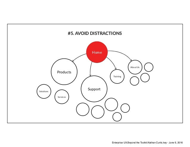 #5. AVOID DISTRACTIONS Products Support Training Services About Us SoluAons HomeHome Enterprise UX.Beyond the Toolkit.Nath...