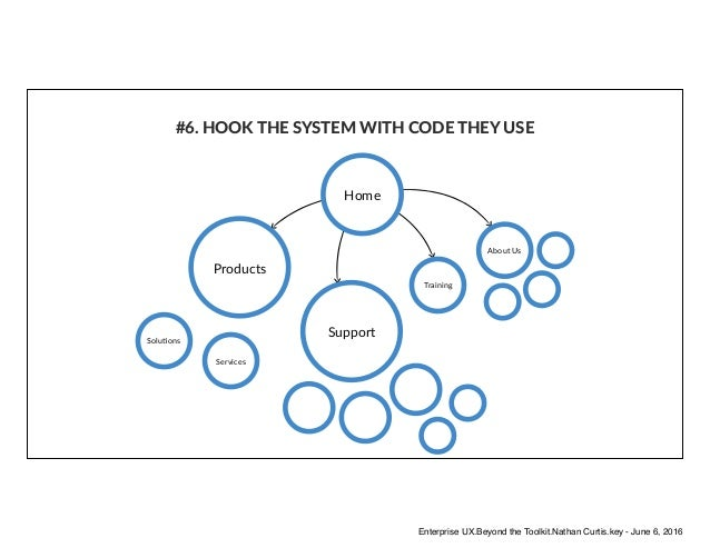 Products Support Training Services About Us SoluAons Home #6. HOOK THE SYSTEM WITH CODE THEY USE Enterprise UX.Beyond the ...