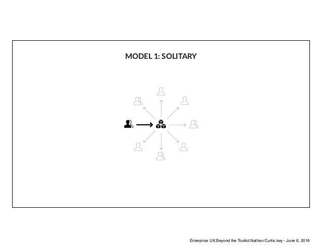 MODEL 1: SOLITARY Enterprise UX.Beyond the Toolkit.Nathan Curtis.key - June 6, 2016