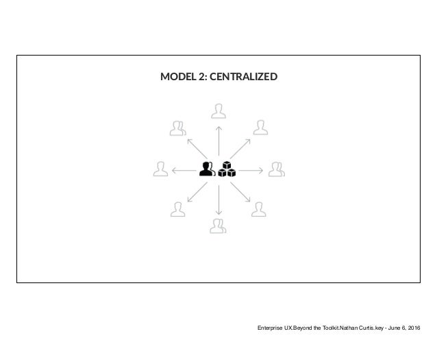 MODEL 2: CENTRALIZED Enterprise UX.Beyond the Toolkit.Nathan Curtis.key - June 6, 2016