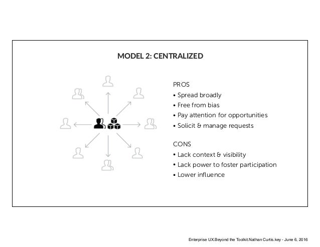 MODEL 2: CENTRALIZED PROS • Spread broadly • Free from bias • Pay attention for opportunities • Solicit & manage requests ...