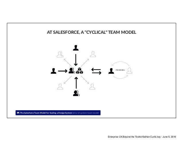 """The Salesforce Team Model for Scaling a Design System bit.ly/sf-system-team-model AT SALESFORCE, A """"CYCLICAL"""" TEAM MODEL E..."""